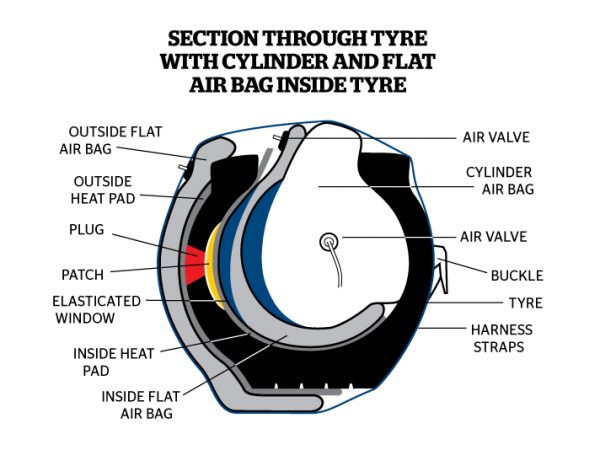 A cross-section of a Monaflex set up with a Cylinder Airbag